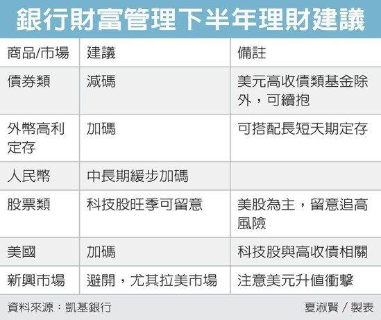 銀行財富管理下半年理財建議 圖/經濟日報提供