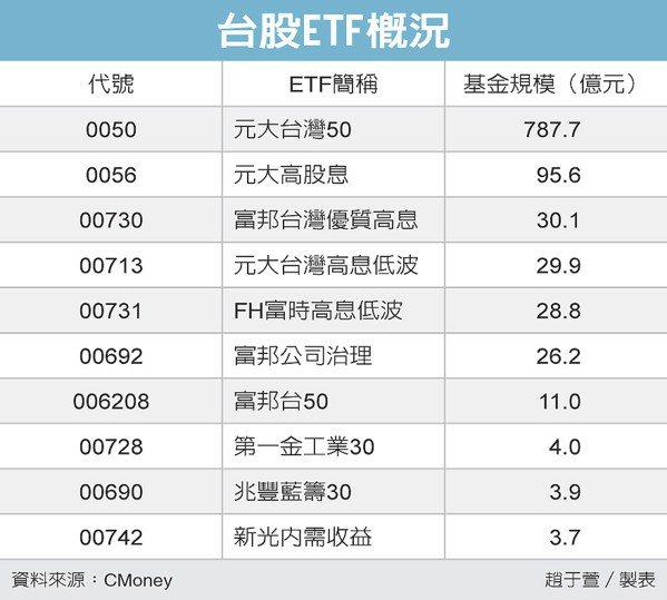 台股ETF概況 圖/經濟日報提供