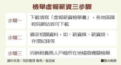 檢舉虛報薪資三步驟資料來源/採訪整理 製表/翁至威