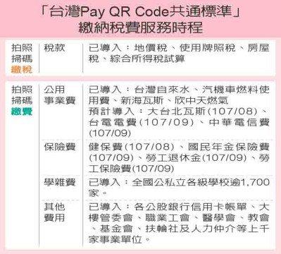 「台灣Pay QR Code共通標準」繳納稅費服務時程