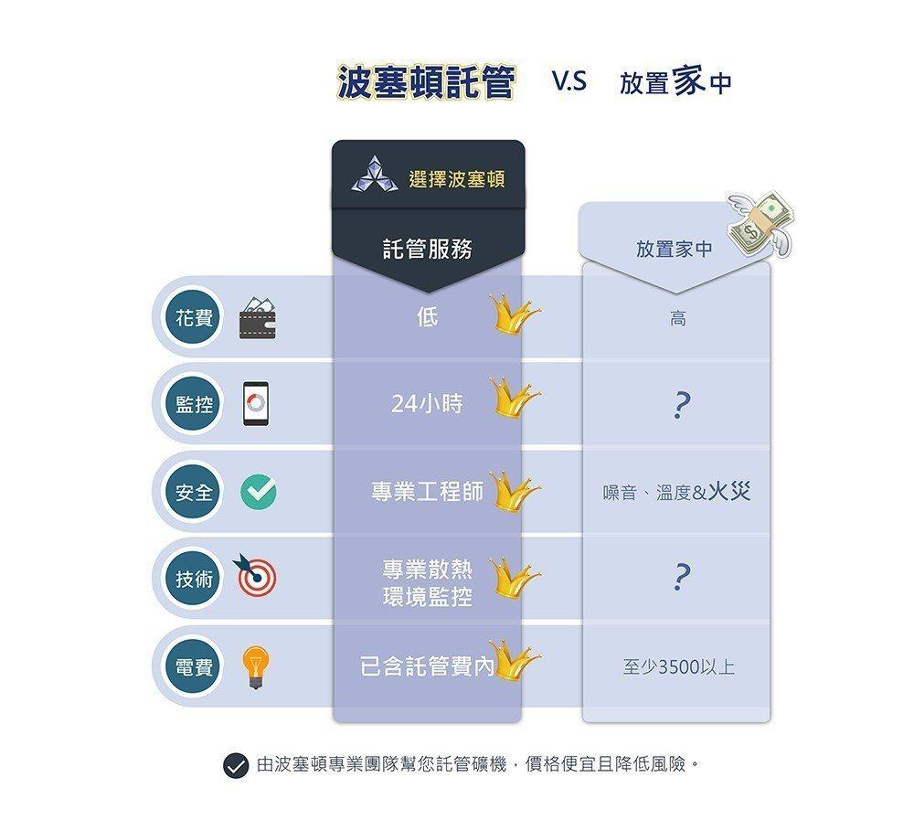 租賃比較表。 波塞頓科技/提供