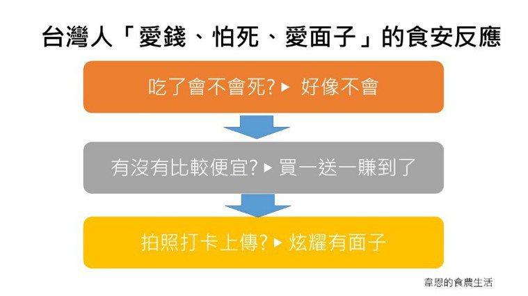 台灣人愛錢怕死愛面子。圖/韋恩的食農生活
