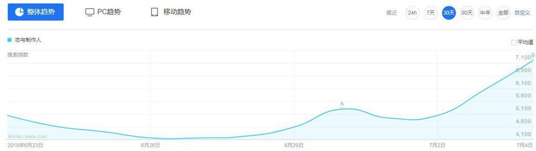 隨著許墨、李澤言、周棋洛、白起開啟微博,確實有上升。