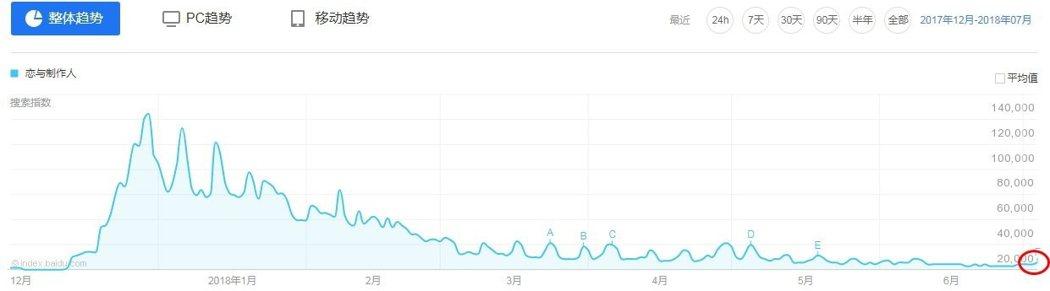 拉遠一點,看看微博上之後的漲幅。