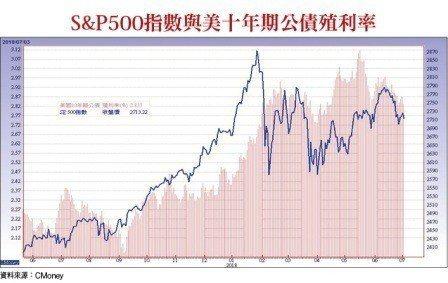 S&P500指數與美十年期公債殖利率