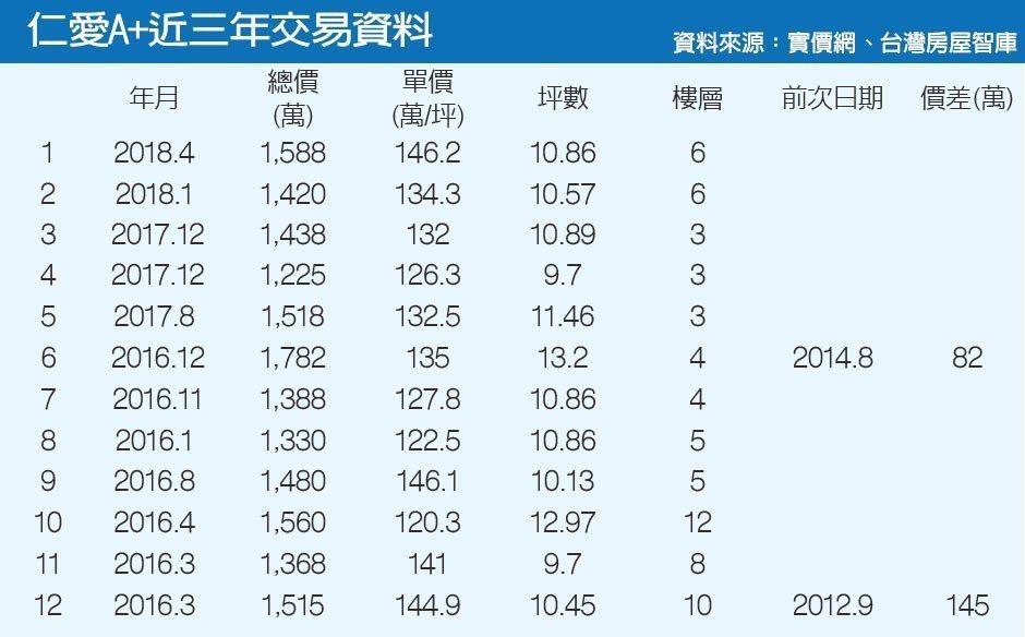 仁愛A+近三年交易資料資料來源:實價網、台灣房屋智庫