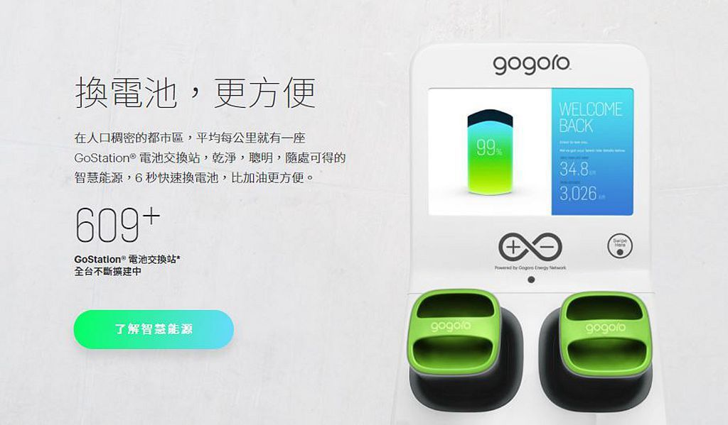 Gogoro目前全台已經有55家銷售據點與維修服務中心,電池交換站也來到609站...