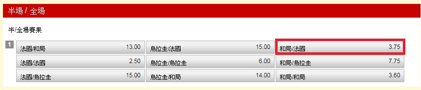 半全場玩法的「和/法國」賠率達3.75,是想投資高賠的不錯選擇。 截圖自台灣運彩...