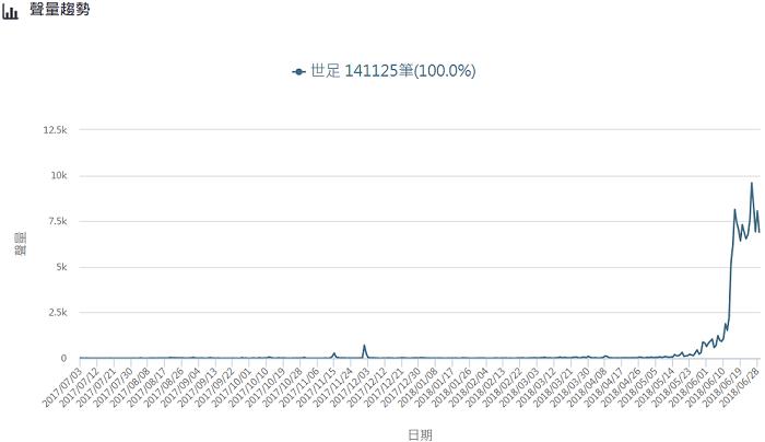 世足話題網路熱度變化(近一個月)。 圖/網路溫度計提供