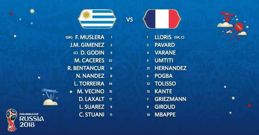 官方公布兩隊先發陣容。 截圖自FIFA World cup官方推特