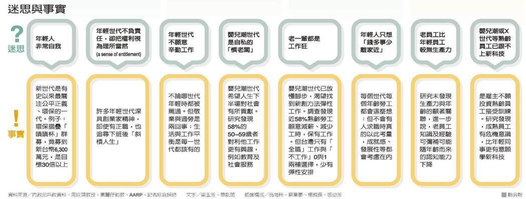 迷思與事實資料來源╱內政部戶政資料、周玟琪教授、黃麗伃助教、AARP  文字...