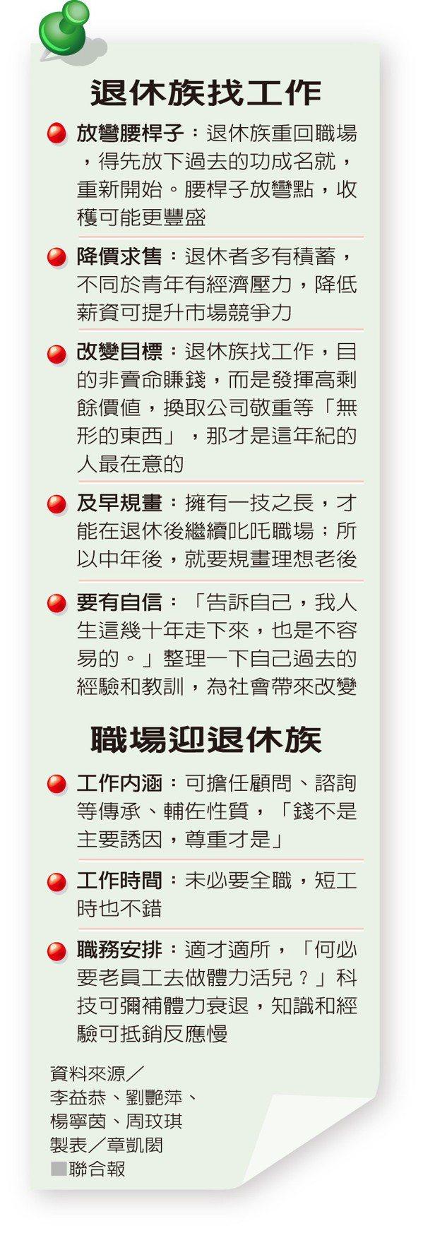 退休族找工作 資料來源/李益恭、劉艷萍、楊寧茵、周玟琪 製表/章凱閎
