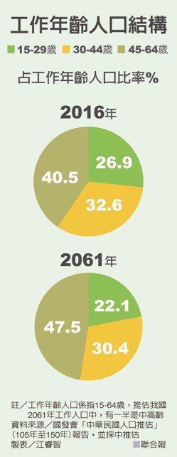 工作年齡人口結構 資料來源/國發會「中華民國人口推估」(105年至150年報告)...