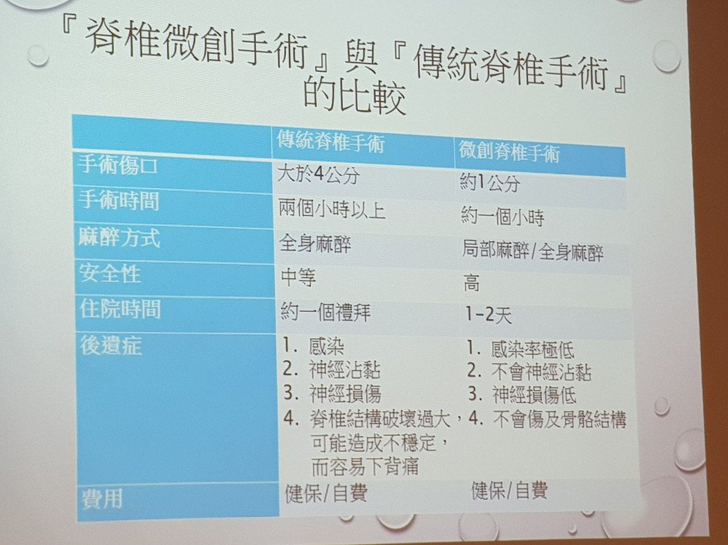 脊椎傳統手術與微創手術的比較。記者修瑞瑩/翻攝