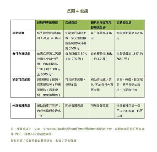 為讓民眾更能掌握資源,中華民國家庭照顧者關懷總會歸納出「長照四包錢」,鼓勵民眾依...