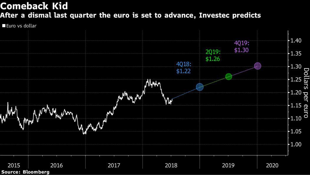 Investec預測歐元到明年底會持續走升。圖/擷自彭博