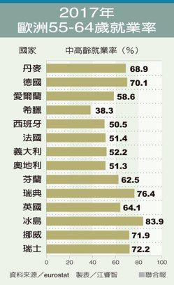 2017歐洲55-64歲就業率 製表/江睿智