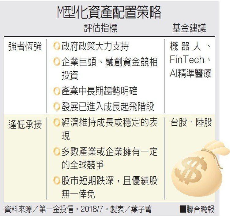 M型化資產配置策略。