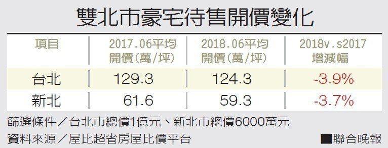 雙北市豪宅待售開價變化篩選條件/台北市總價1億元、新北市總價6000萬元...