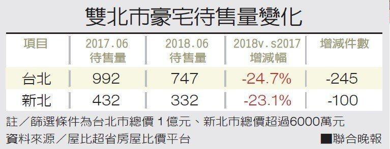 雙北市豪宅待售量變化註/篩選條件為台北市總價1億元、新北市總價超過6000萬...