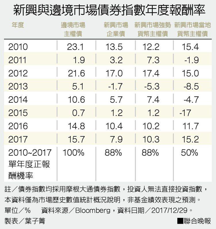 新興與邊境市場債券指數年度報酬率。