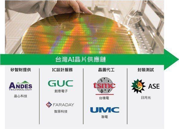 圖1 : 台灣AI晶片的供應鏈(CTIMES製圖)