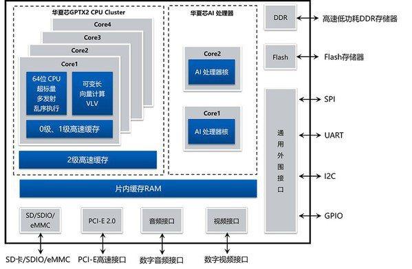 圖5 : 華夏芯BEIJI-GP8300 SoC晶片(Source:華夏芯)。