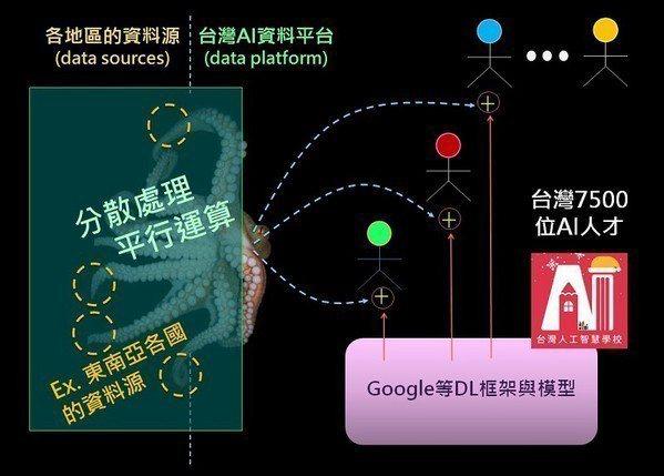 圖1 : 行業別的AI資料平台