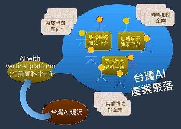 圖2 : 台灣AI的產業聚落