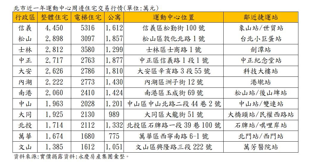 資料來源:實價揭露資料;永慶房產集團彙整