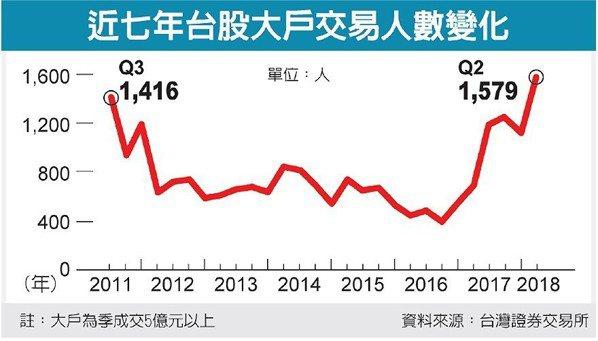 近七年台股大戶交易人數變化 圖/經濟日報提供