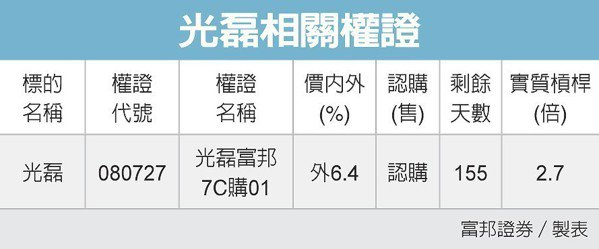 光磊相關權證 圖/經濟日報提供