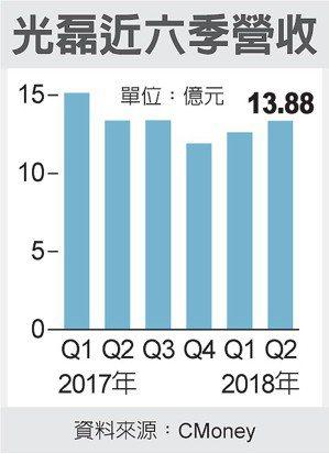 光磊近六季營收 圖/經濟日報提供