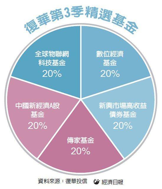 復華第3季精選基金 圖/經濟日報提供