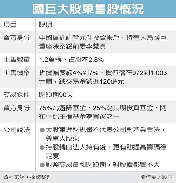 國巨大股東售股概況 圖/經濟日報提供