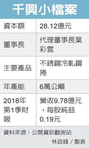 千興小檔案 圖/經濟日報提供