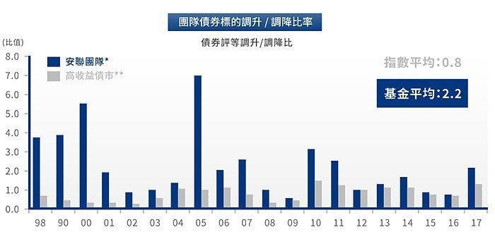 資料來源:安聯投信