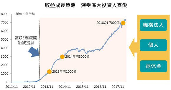 資料來源:Bloomberg,安聯投信整理,統計期間:2011/11/18~20...