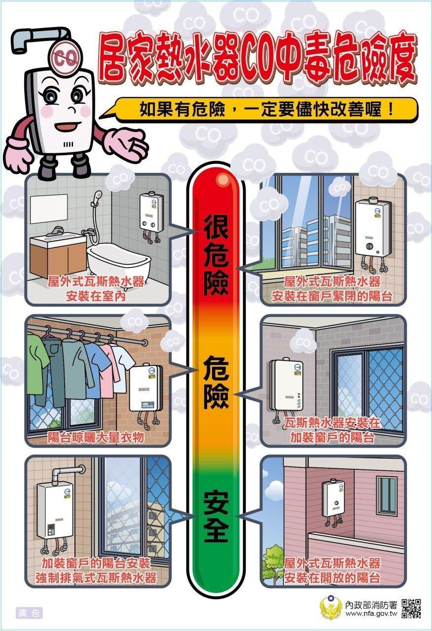 居家熱水器一氧化碳中毒危險度一覽表。圖/台中市消防局提供