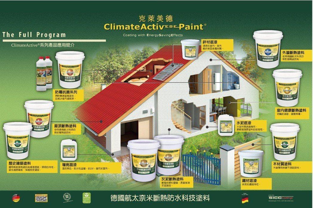 克萊美得塗料(Climate Active Paint),提供一系列塗料解決方案...