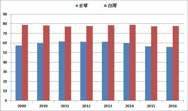 圖1:2009年至2016年台灣與全球中間產品佔總出口比重變化(單位:%) (資...