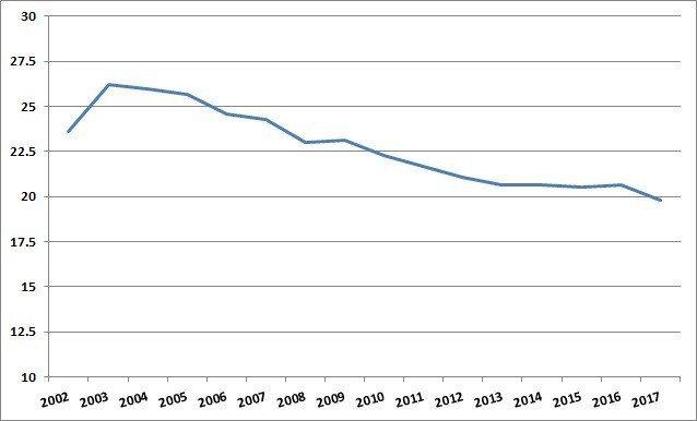 圖2:2002年至2017年台灣資本市場中直接金融佔比(單位:%) (資料來源:...