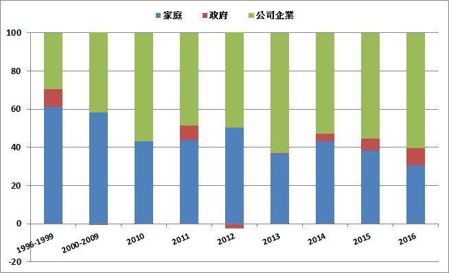 圖3:1996年至今,國民儲蓄淨額結構變化(單位:%) (資料來源:2018年下...