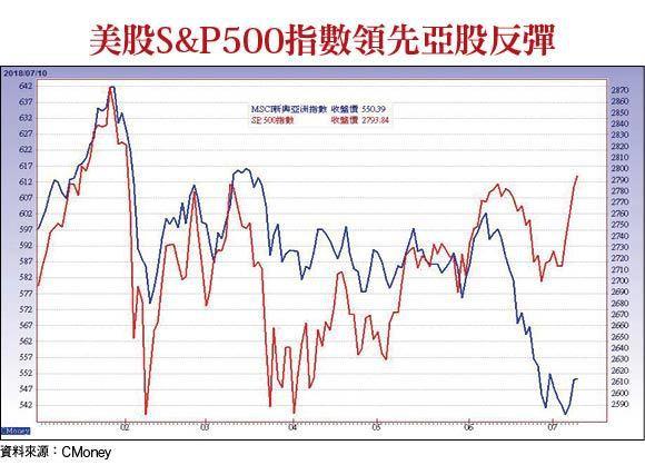 美股S&P500指數領先亞股反彈
