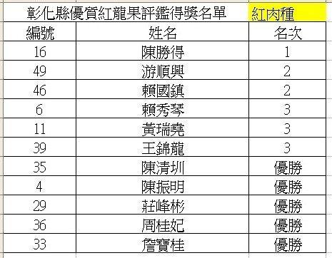 彰化縣二林鎮是台灣最早推廣、也是種植面積最多的紅龍果之鄉,今天鎮農會首次舉辦跨鄉...