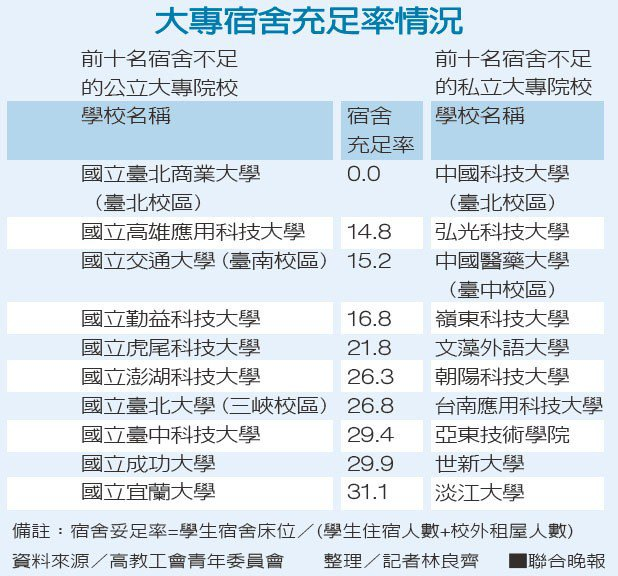 大專宿舍充足率情況資料來源/高教工會青年委員會 整理/記者林良齊