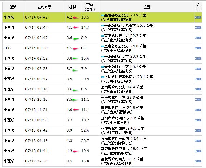 台東縣從13日凌晨1點44分到14日(今天)凌晨4點42分,共發生10次有感地震...