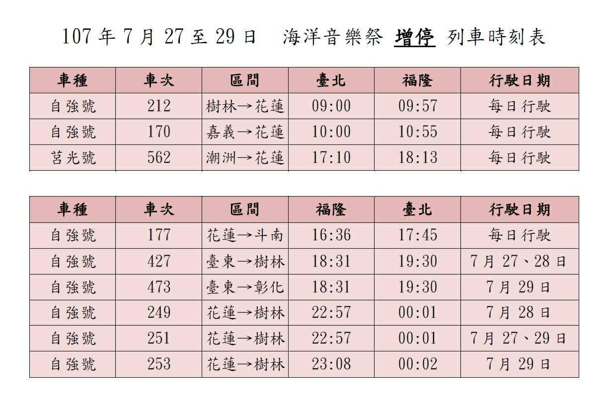 台鐵在海洋音樂季期間的增停列車時間表。圖/台鐵提供