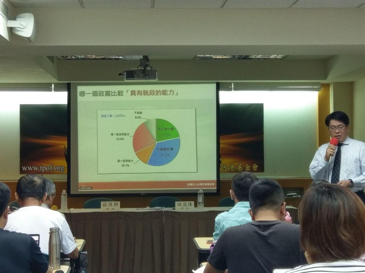 台灣民意基金會今發布最新民調。記者劉宛琳/攝影