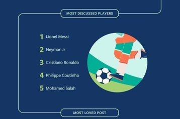 臉書世足賽數據 梅西最多讚話題性高